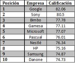 El Reputation Institute informó en su análisis 2014 que estas fueron 10 empresas con mejor reputación en México, al lograr una calificación de entre 70 y 100 puntos valorando  su oferta, integridad, innovación, liderazgo, finanzas, trabajo y ciudadanía.