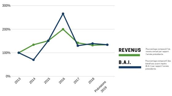 Tableau comparatif de croissance des revenus par rapport à l'année précédente, article je suis riche