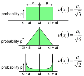 distributions-and-divisors