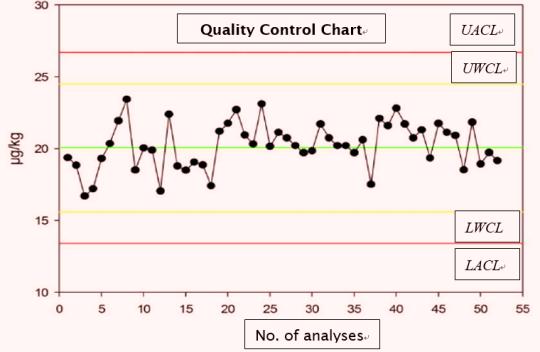 Quality control chart