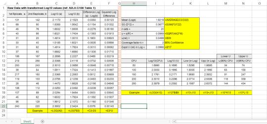 A2LA Table 1