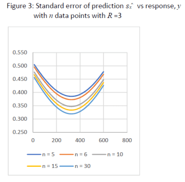 Standard error of cal curve