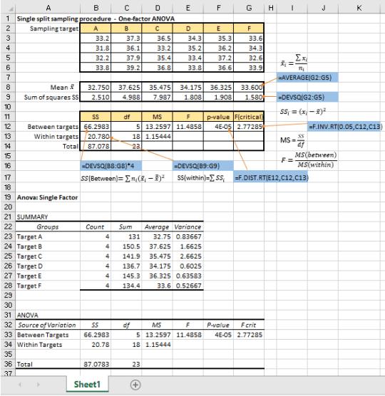 One-way ANOVA Calculations
