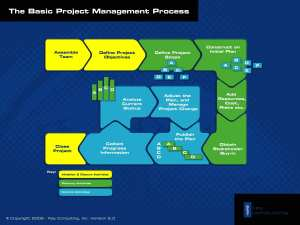 Free Project Management Templates  Key Consulting