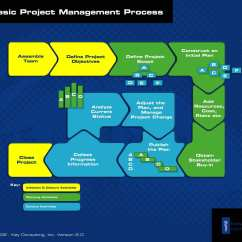 Project Management Office Structure Diagram Minn Kota Deckhand 40 Wiring The Basic Process Key Consulting