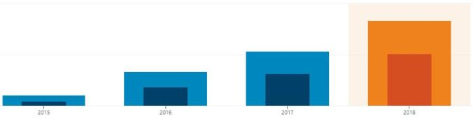 Blog grows for 4 consecutive years | Bloggen växer under 4 år i rad