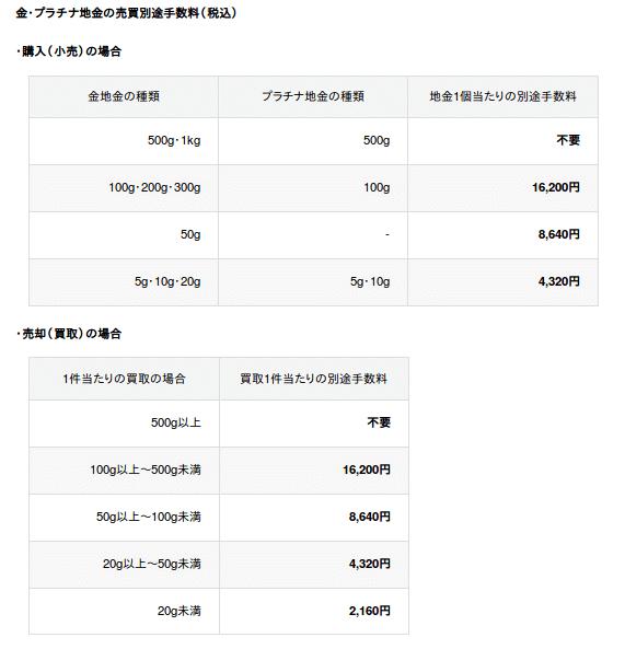 田中貴金属の手数料