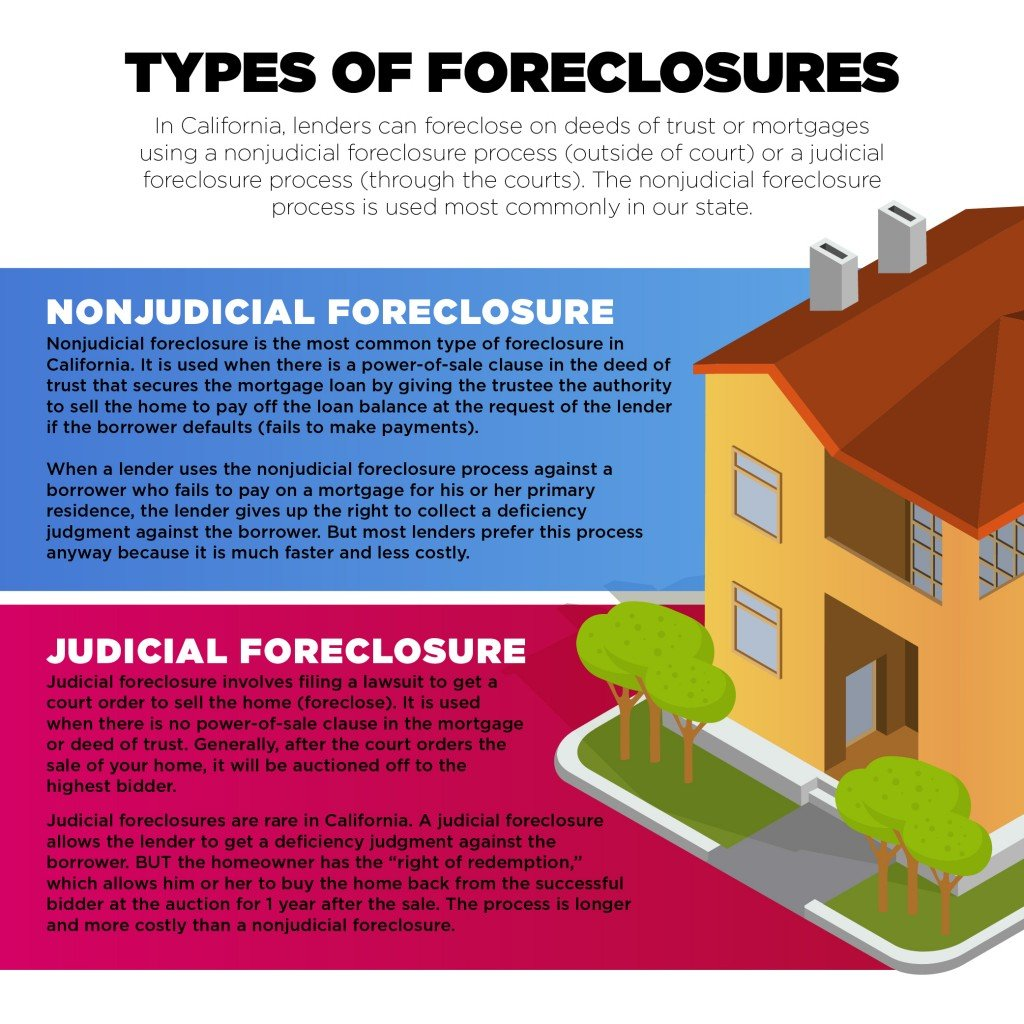 types of foreclosure san diego