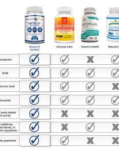 None of what we tested even compared to research verified joint relief for people looking  reliable supplement that will deliver results also review is this product effective rh consumereview