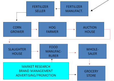Distribution Food Marketing