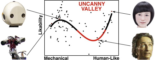 Photos of faces and graph describing the uncanny valley.