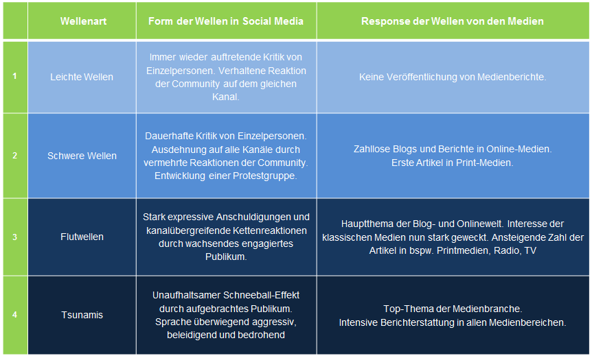 Outbound - Monitoring - Permission Marketing: Contact Center unter Druck! (2/4)