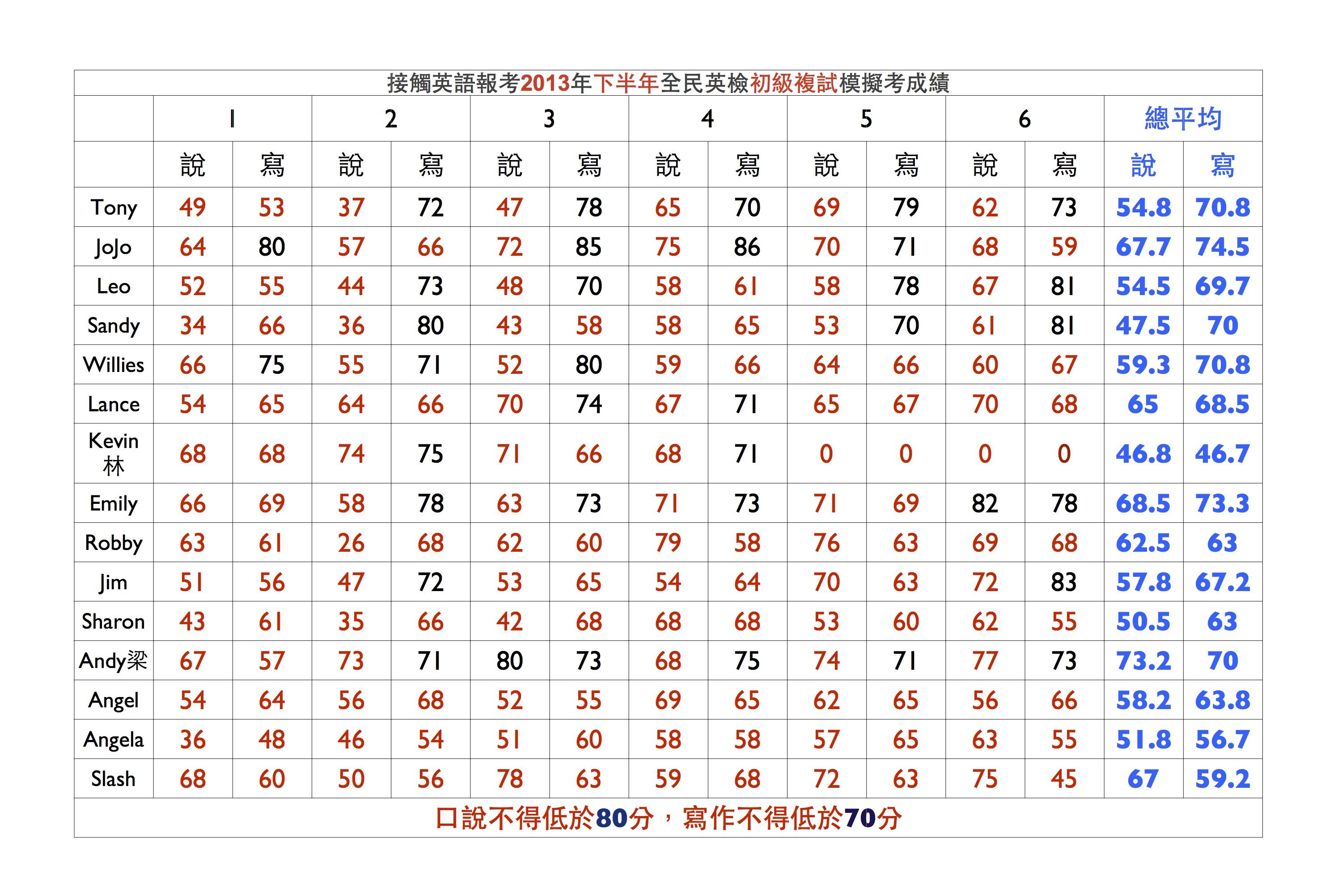 全民英檢初級複試模考成績(要參加2013年下半年複試者)(102年9月28日正式考試)   接觸英語(Line: ce29553770)