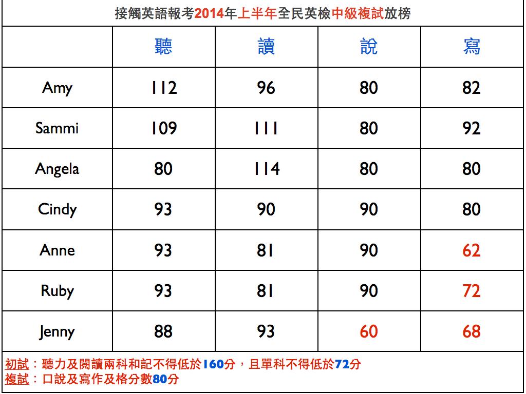 2014年上半年全民英檢中級複試榜單(3/29)   接觸英語(Line: ce29553770)