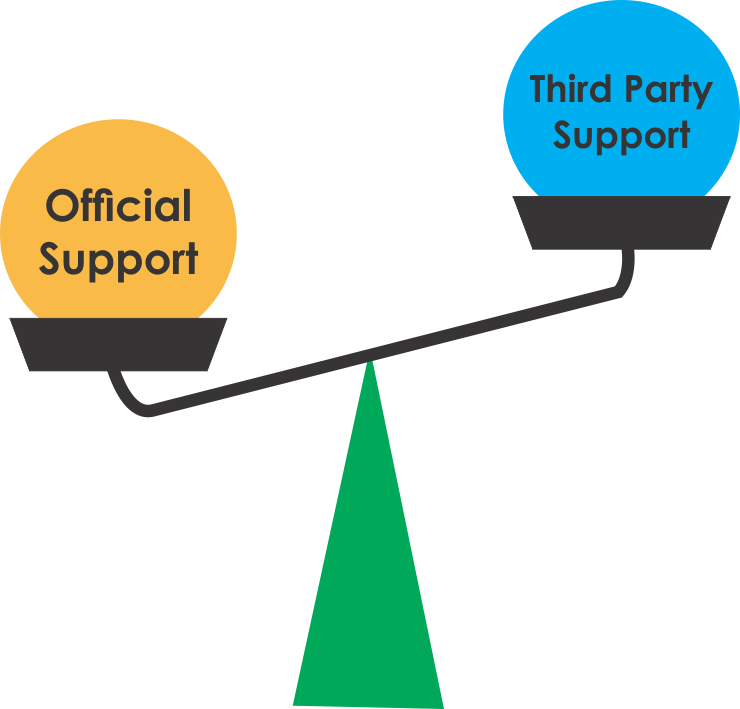 Image result for third party  support and official support