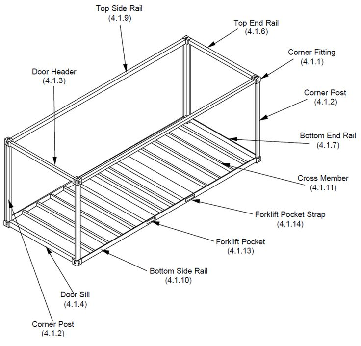 What Are the Parts to a Shipping Container
