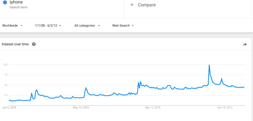 iPhone on Google Trends searches