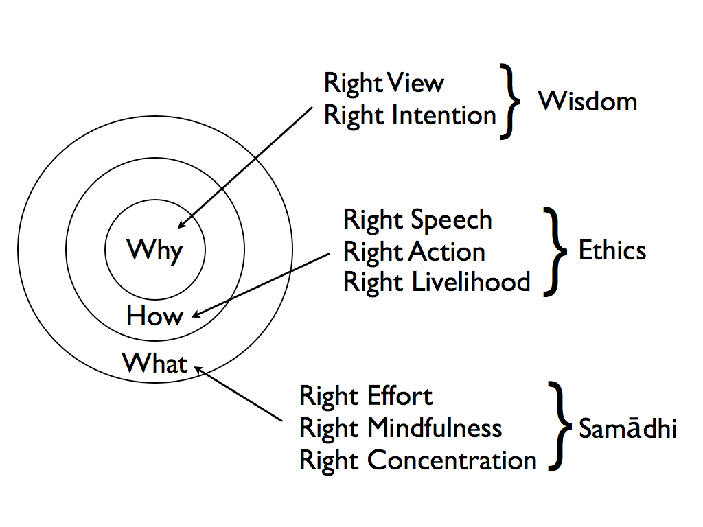 The Noble Eightfold Path Right Actions
