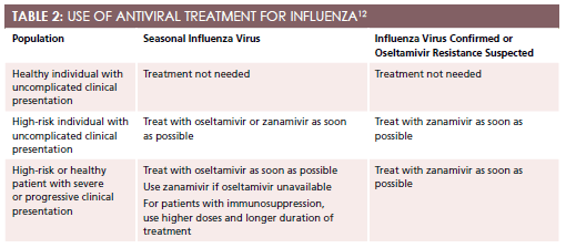 Influenza: Differential Diagnosis and Treatment