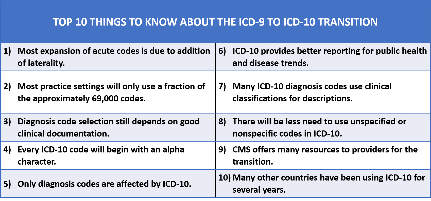 Icd 9 To Icd 10 Conversion Table