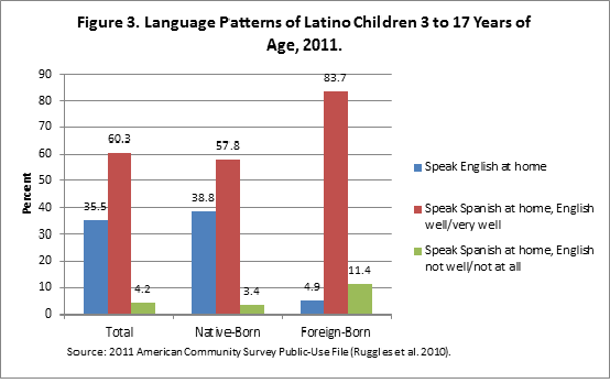 Latino-children_Figure3