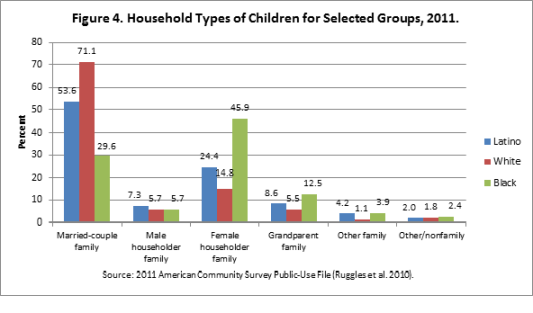 Latino-children_Figure4