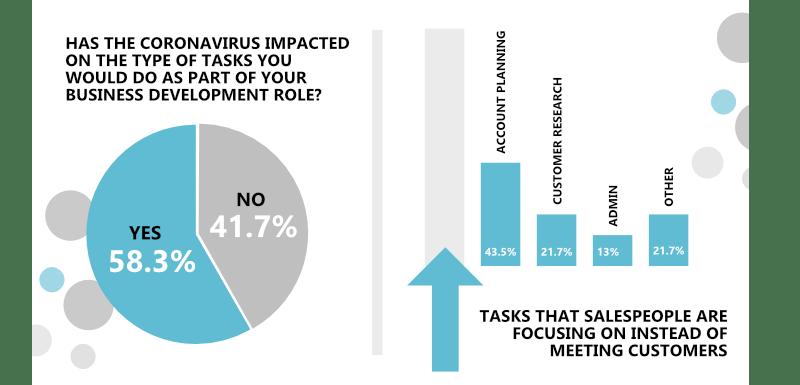 B2B Sales Coronavirus Statistics Infographic - Sales job tasks