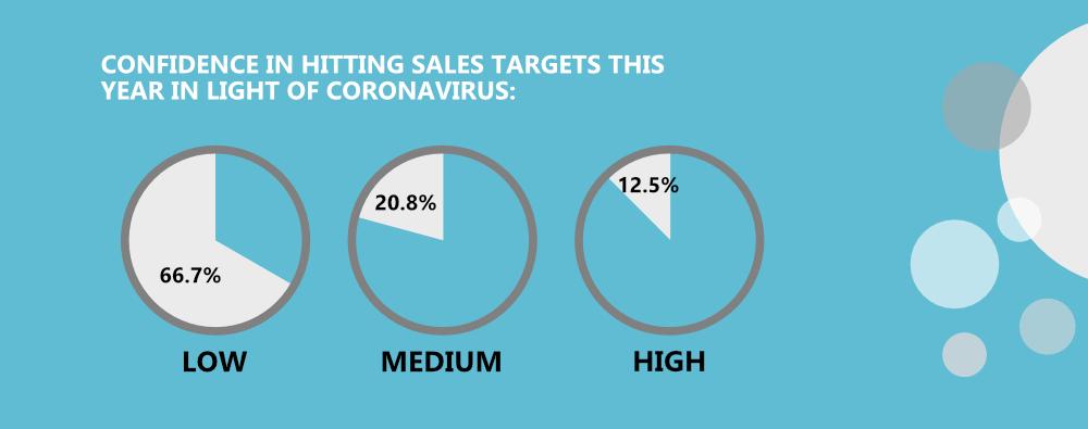 B2B Sales Coronavirus Statistics Infographic - Sales quota confidence