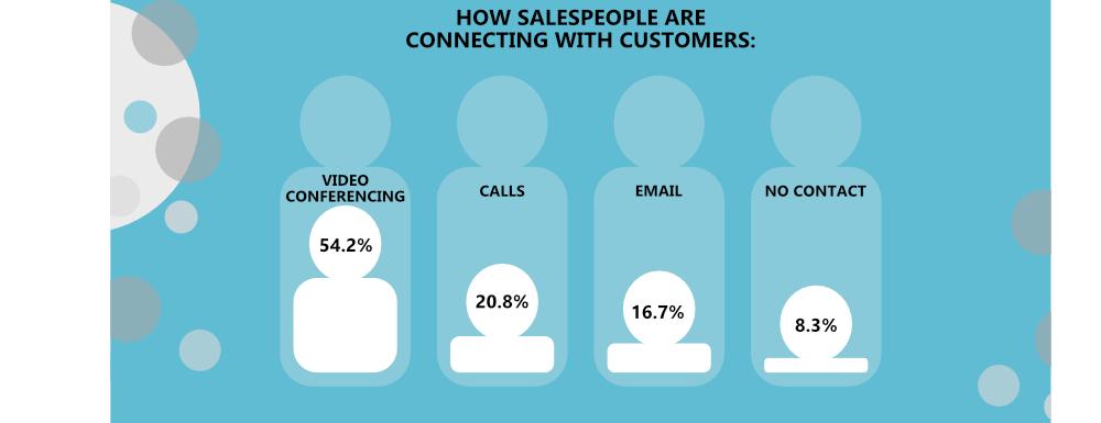 B2B Sales Infographic Example