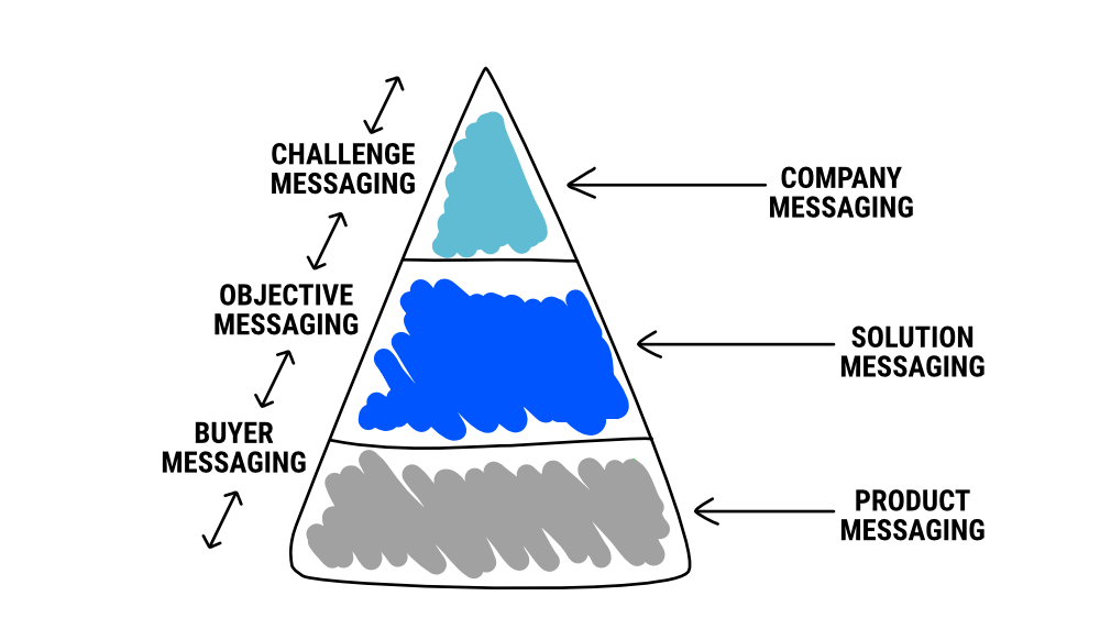 Sales Messaging Hierarchy - B2B Sales Enablement - Contemsa