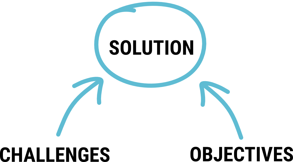 Sales Messaging - Solution Challenges - Contemsa