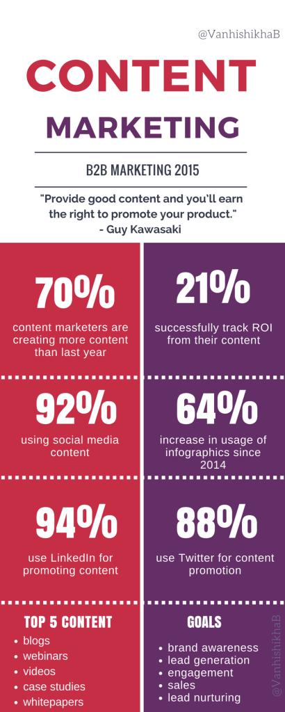 edited content statistics 2015
