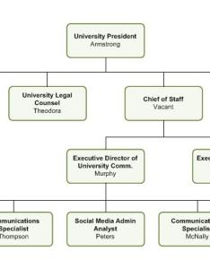 Office of the president text version also organizational charts   rh presidentlpoly