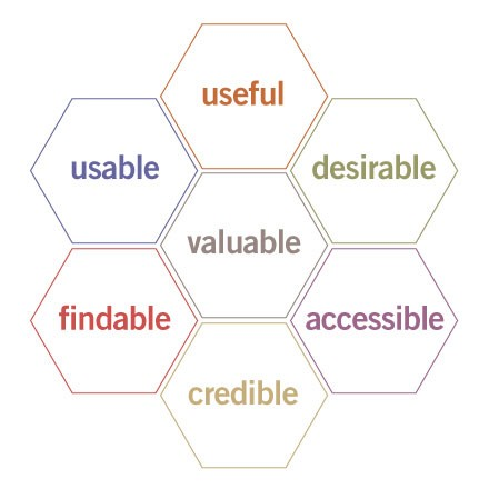 Peter Morville's UX honeycomb - a business case for UX