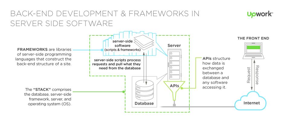 how net framework works diagram grohe kitchen faucet parts server side scripting languages php scripts back end coding architecture