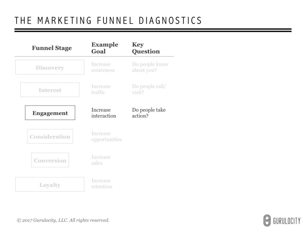 6 Questions to Help You Optimize Your Marketing Funnel