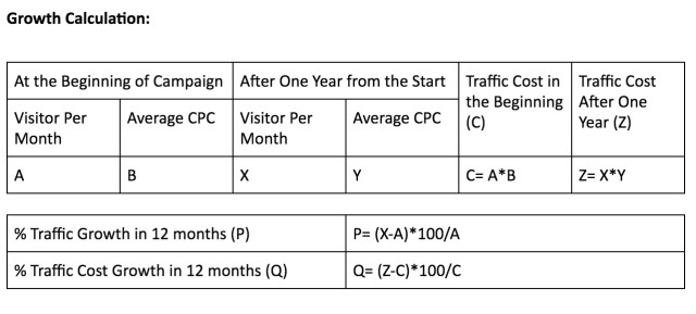 growth calculation graph for an SEO campaign