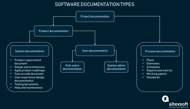 Technical Documentation in Software Development: Types and Tools