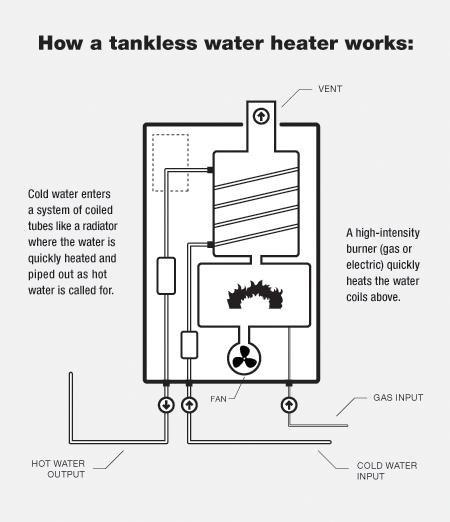 Tankless Water Heater Diagram