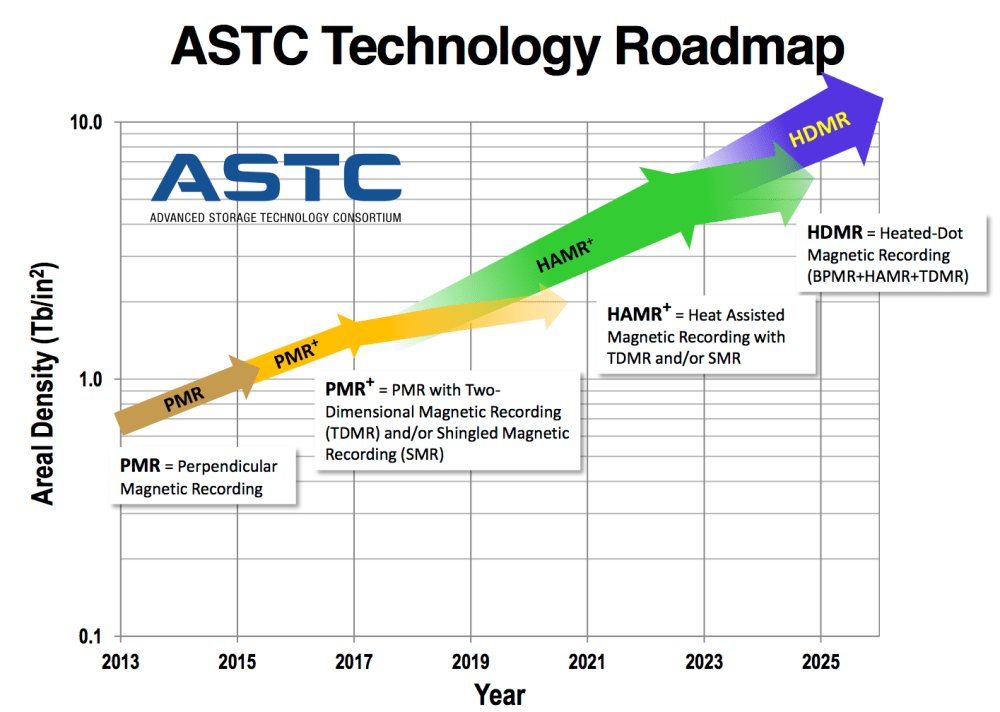medium resolution of the latest astc roadmap diagram for hard drive capacities shows a slight increase in the cagr compound annual growth rate at around 30 which from 20tb