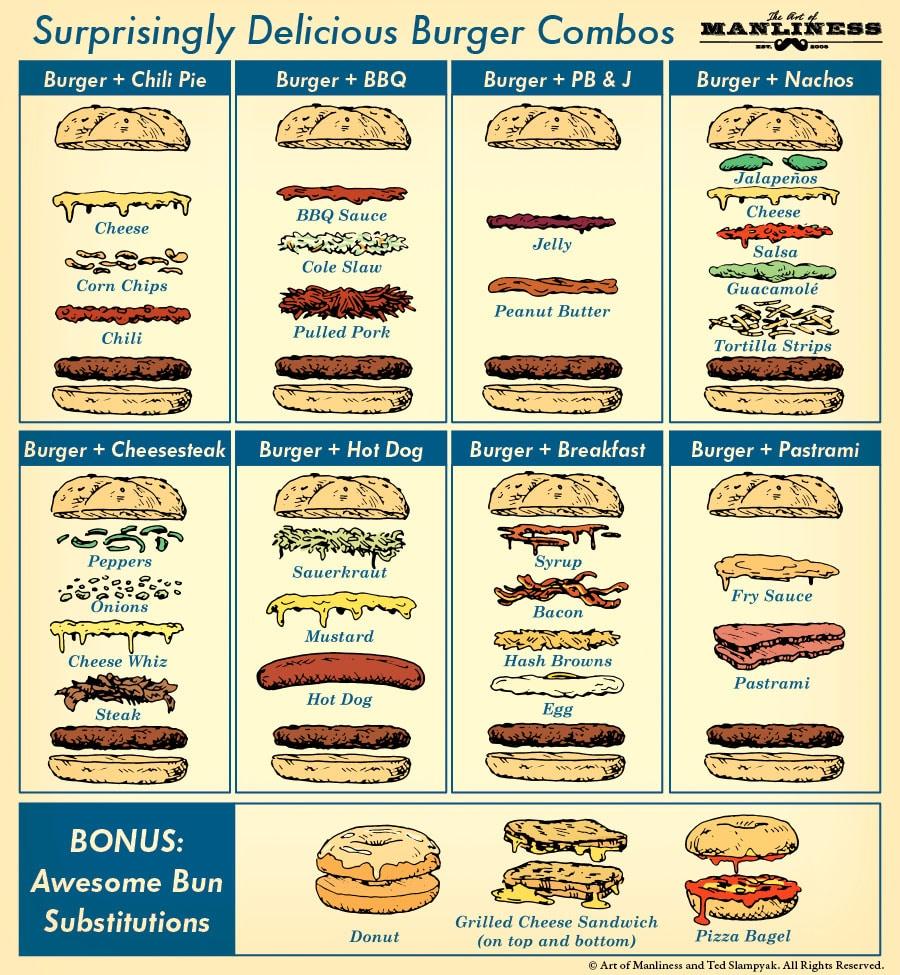 Burger + 2