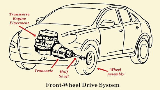 auto mobile front end diagram human bone structure how a car s drivetrain works the art of manliness wheel drive system anatomy