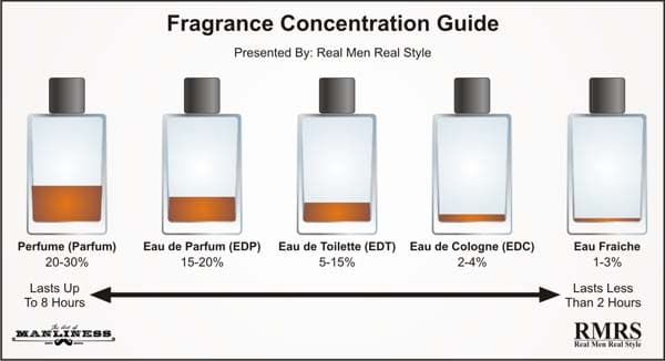 Image Result For The Difference Between Eau De Toilette And Eau De Parfum