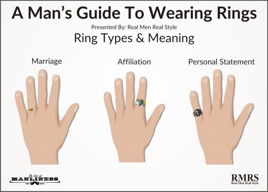 men's Ring Types Meaning illustration