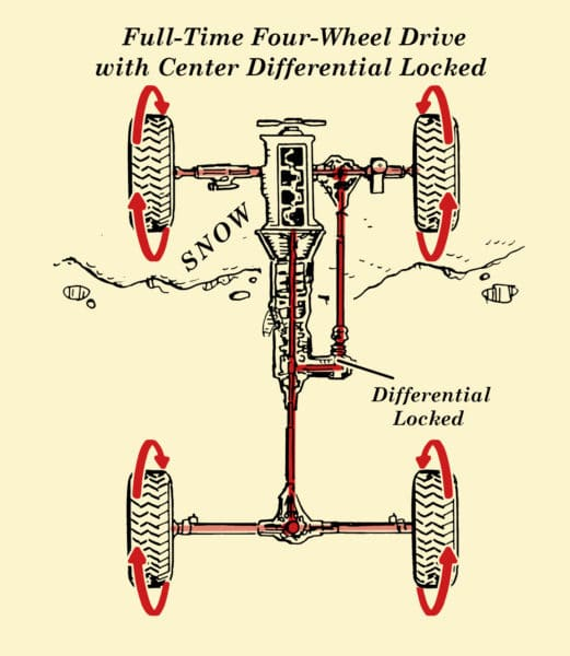 vehicle diagram clip art japanese crochet how full-time four-wheel drive & all-wheel work | the of manliness