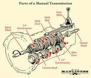 How Manual Transmission Works in Vehicles | The Art of