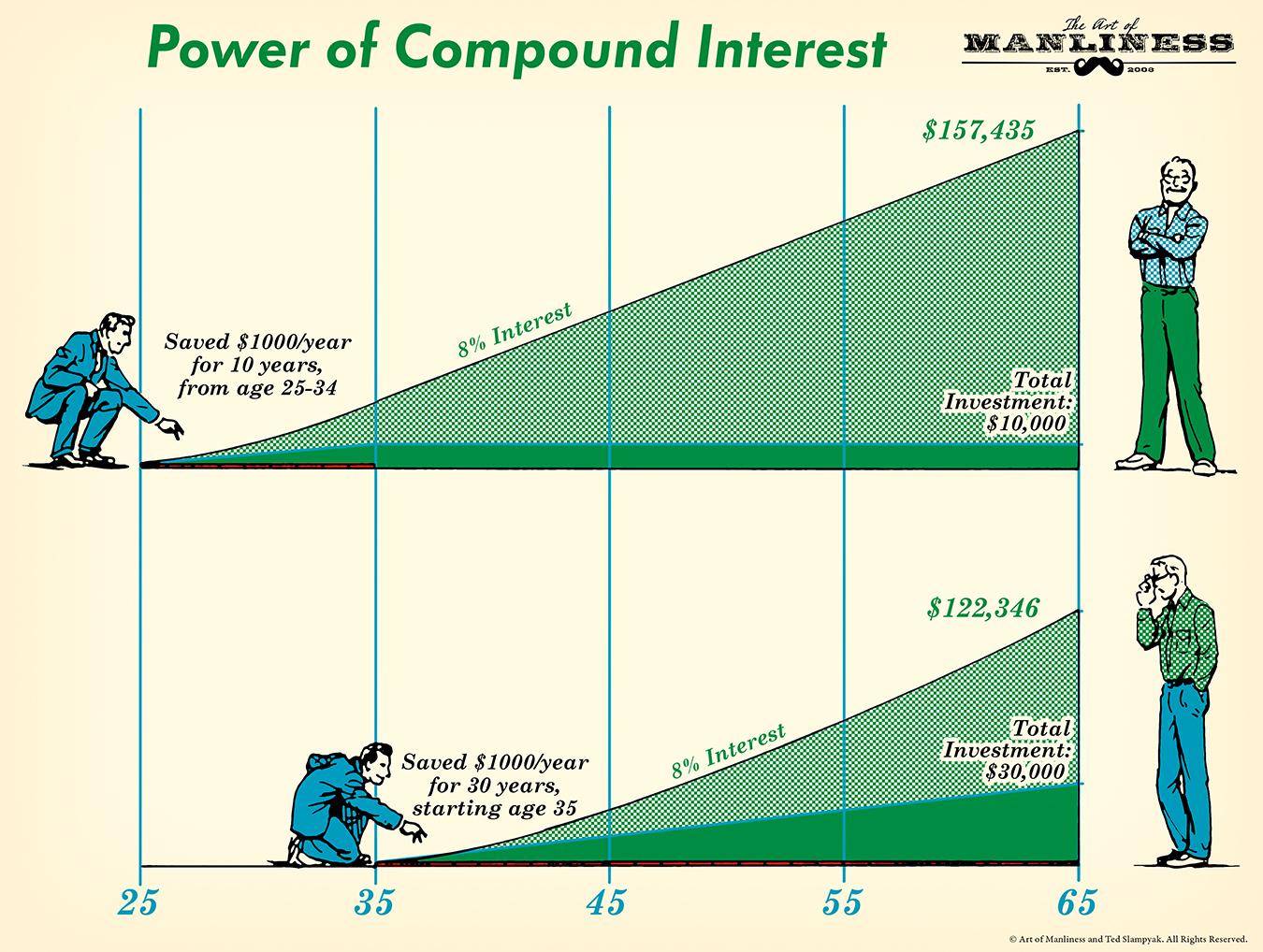 Compound Interest Formula And Benefits