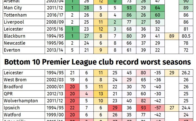 Alternative Premier League Tables Who Wins After 25 Years