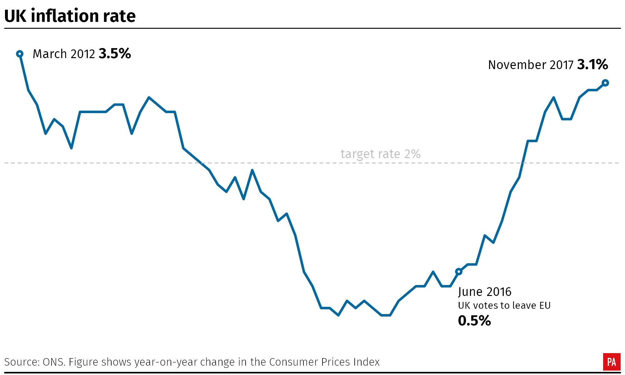 Inflation surges to 3.1% in November, a near six-year high
