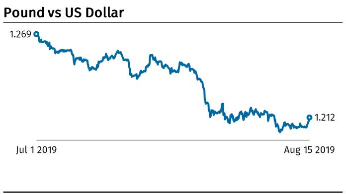 Book vs dollar